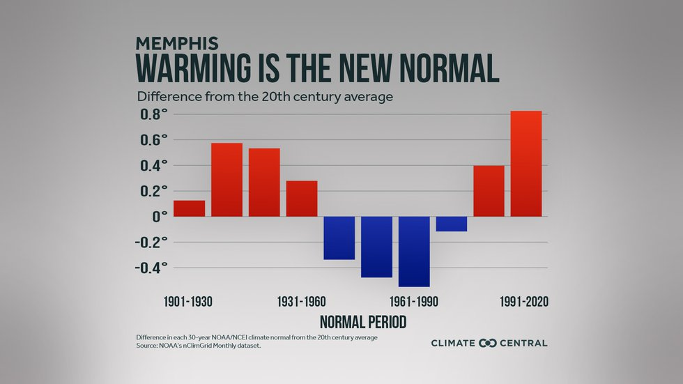 Warming in the new normal
