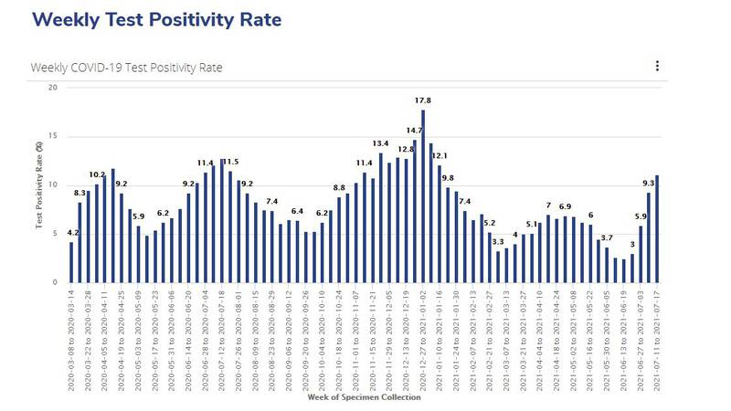 Shelby County COVID-19 weekly positivity rate