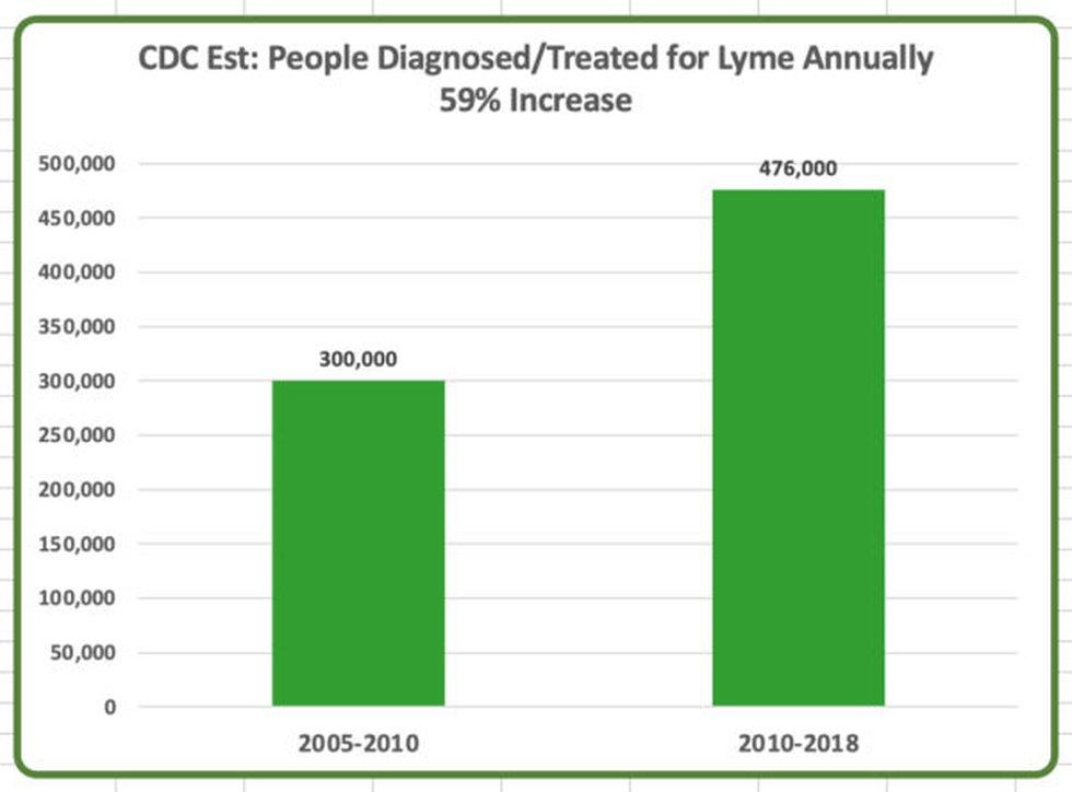 CDC Map of Lyme Disease increase