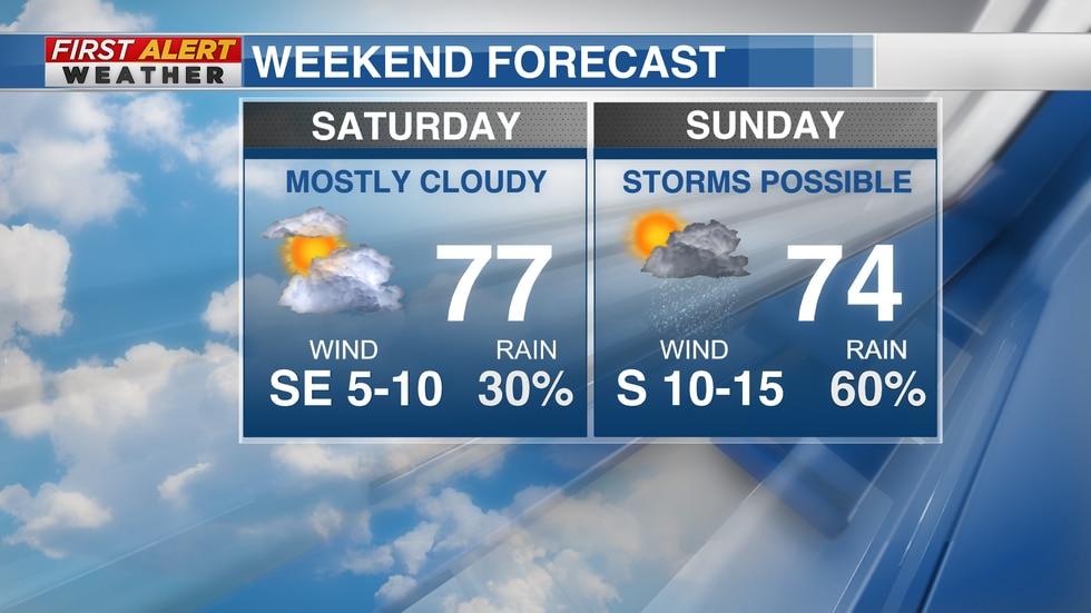 Mother's Day Weekend Forecast