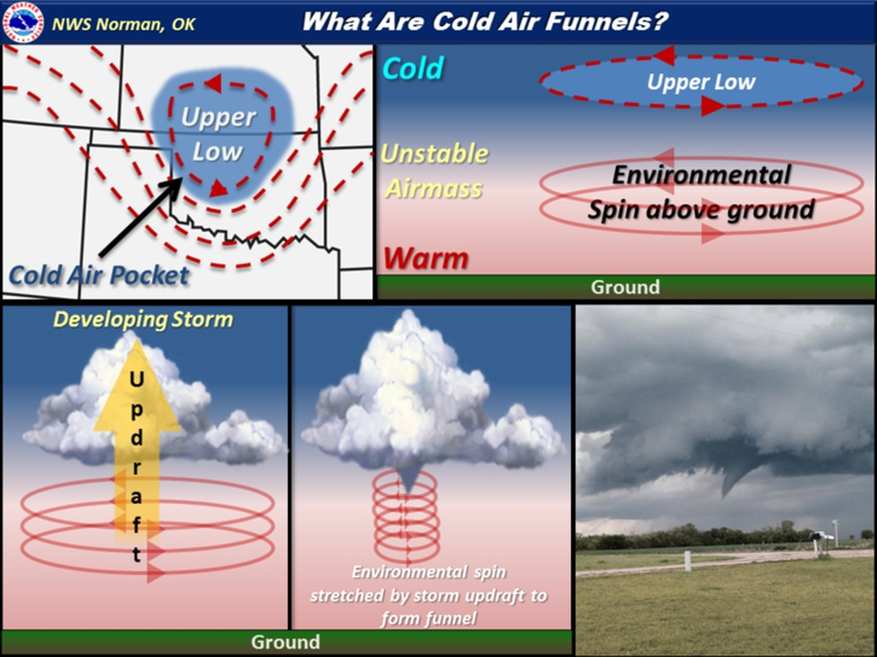 How cold air funnels form
