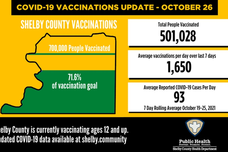 Shelby County COVID-19 numbers - October 26