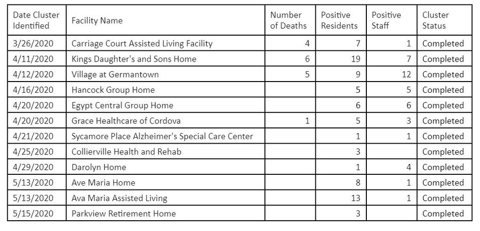 Resolved clusters at Shelby County assisted care facilities (June 20)