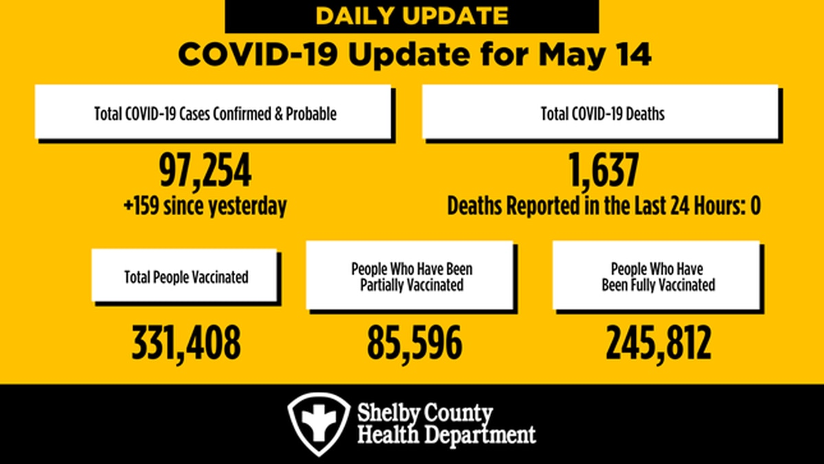 COVID-19 update in Shelby County May 14, 2021