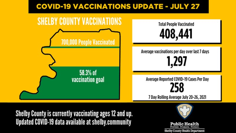 Shelby County COVID-19 numbers - July 27