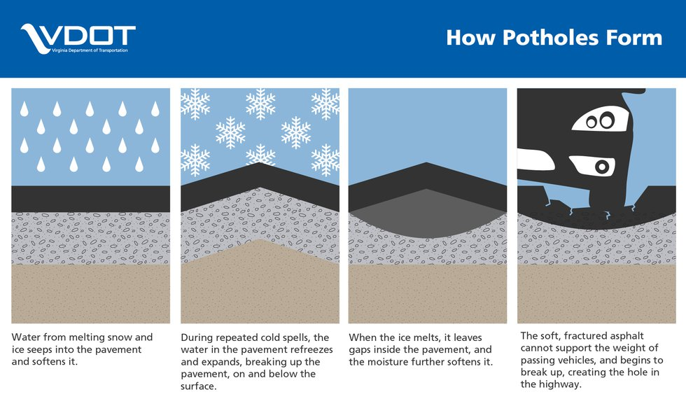 The infographic above explains the pothole formation process