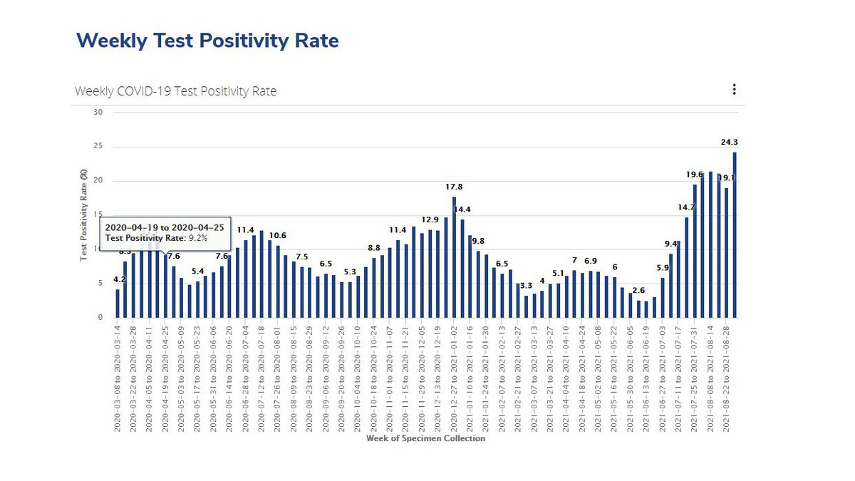 COVID 20 Shelby County weekly test positivity rate breaks another ...