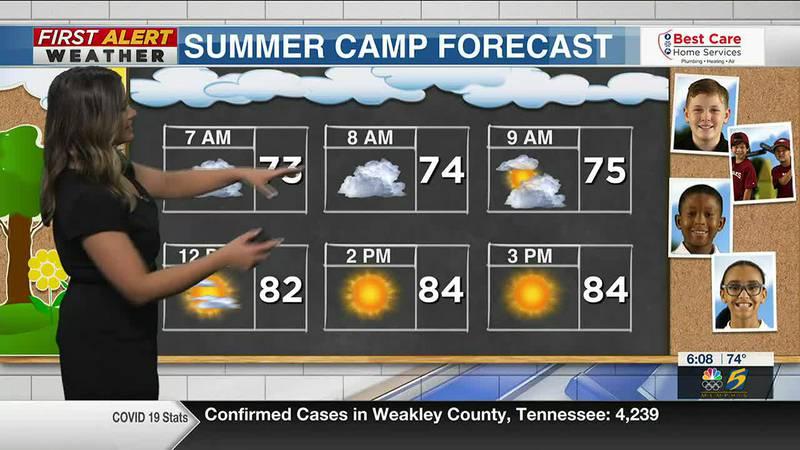 Summer Camp Forecast 7/2/2021