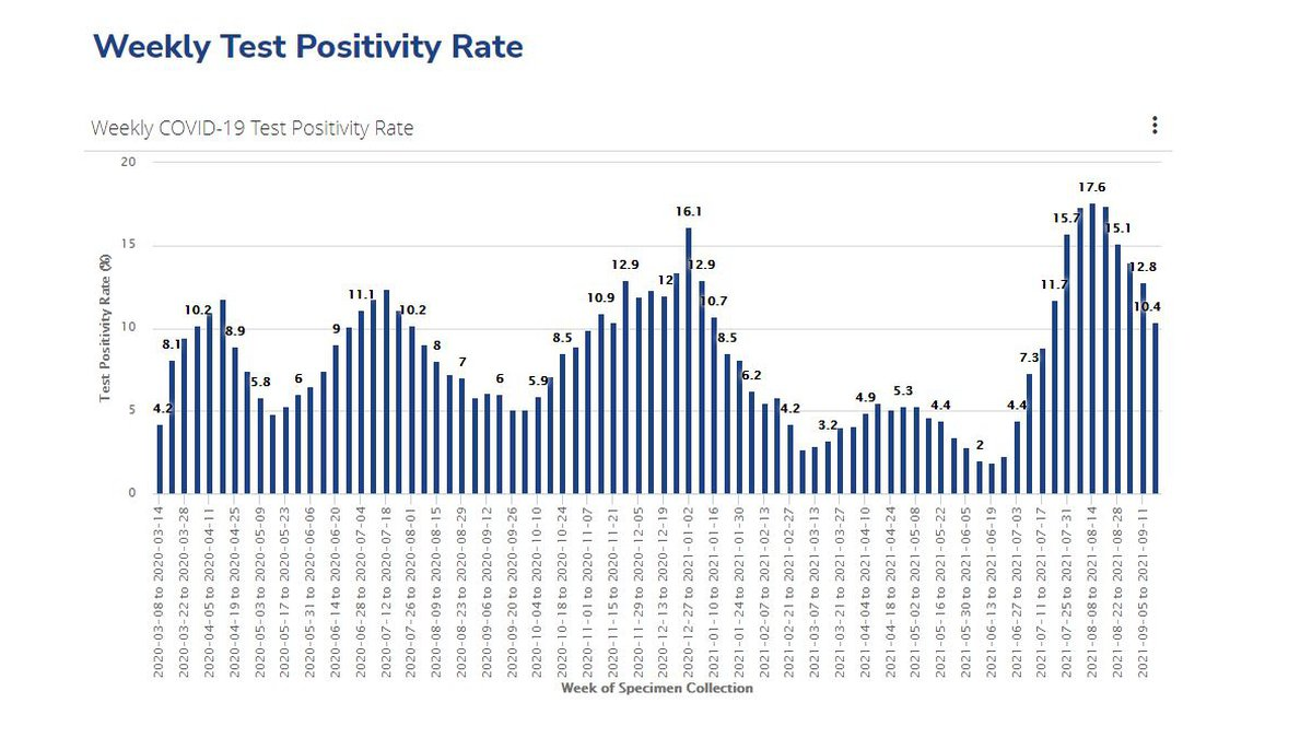 Weekly COVID-19 test positivity rate