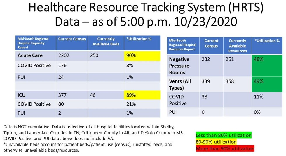 Healthcare Resource Tracking System, 10-26-2020