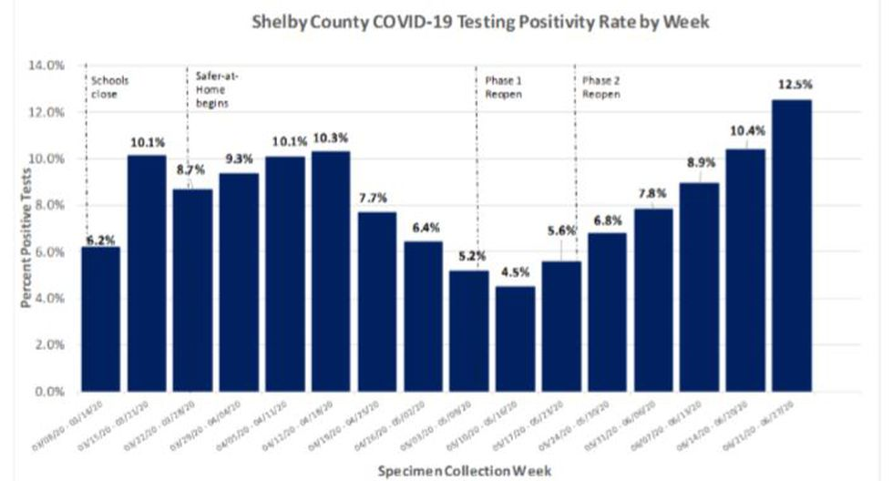 Shelby County COVID-19 testing positivity rate, July 6