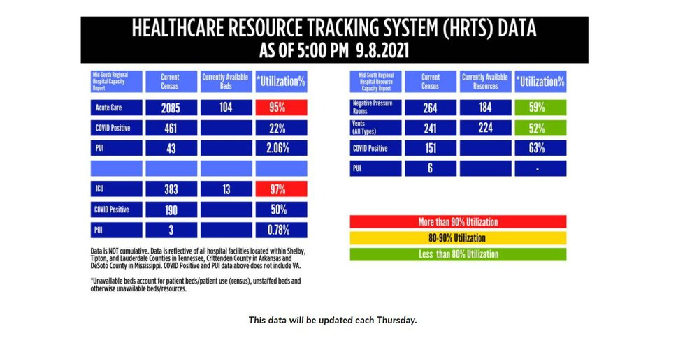 Healthcare Resource Tracking System Data