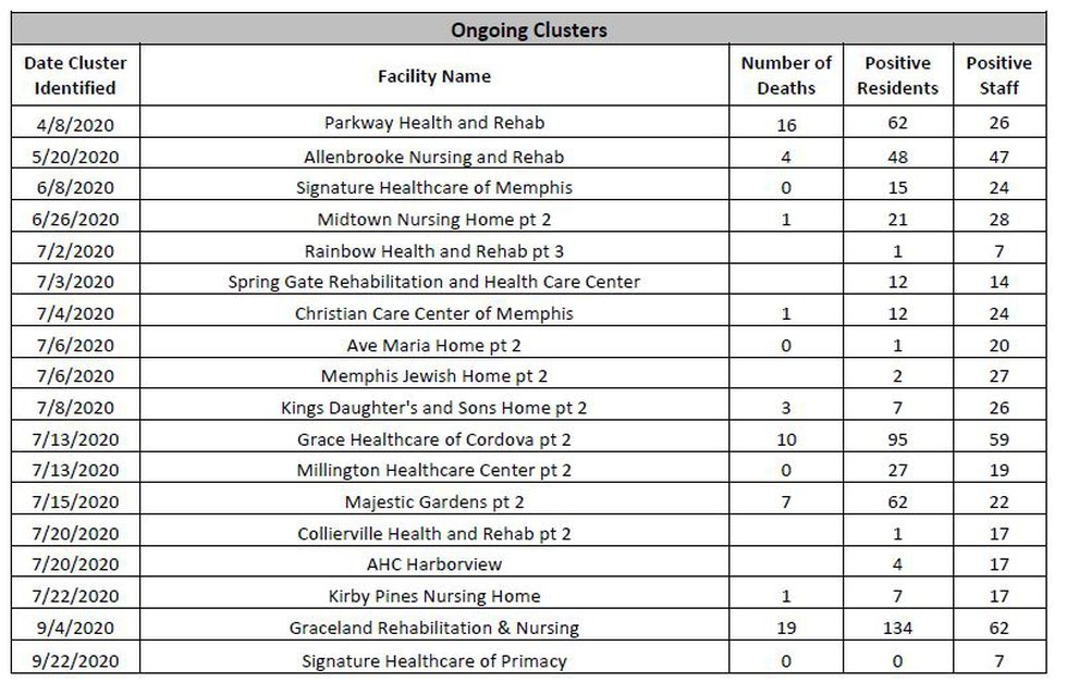 Shelby County long-term care facility active COVID-19 clusters as of Oct. 27, 2020.