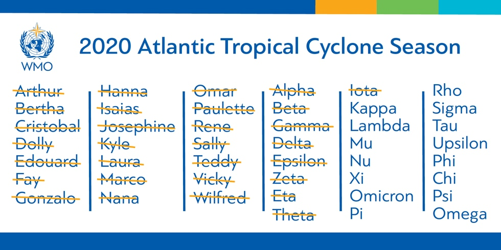 No more using Greek letters for naming hurricanes. There are no guidelines for retiring a storm...