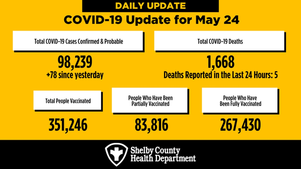 Shelby County COVID-19 numbers - May 24
