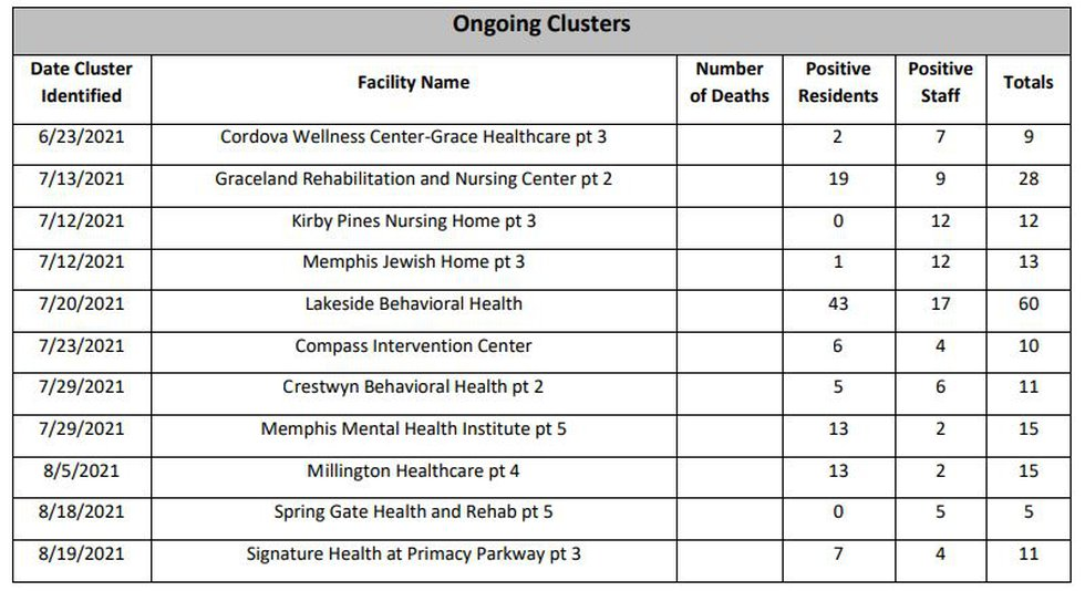 COVID-19 clusters at Shelby County long-term facilities
