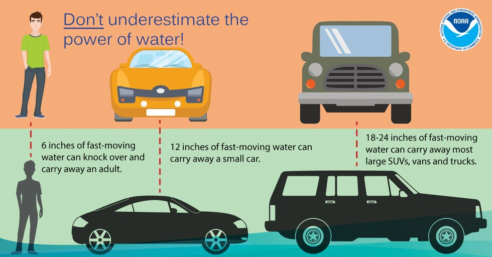 Don't underestimate the power of water. It only takes 6 inches of fast-moving water to knock...