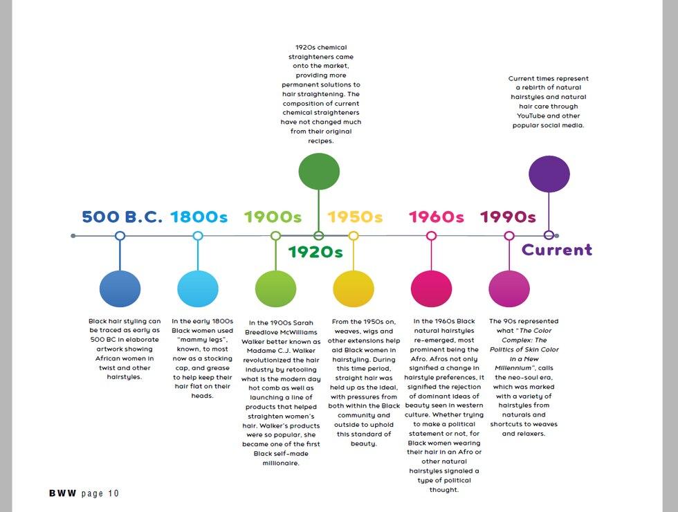 A Short History of Black Hair