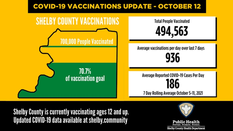 Shelby County COVID-19 numbers - October 12