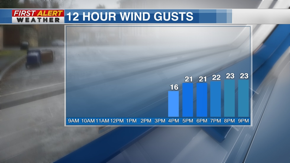 Winds will pick up Tuesday evening