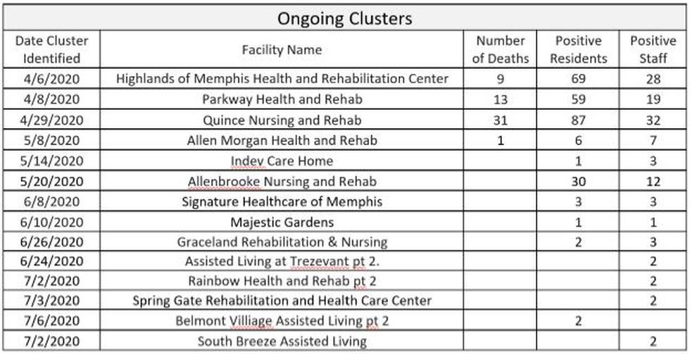 Long-term care facilities with coronavirus outbreaks/clusters in Shelby County