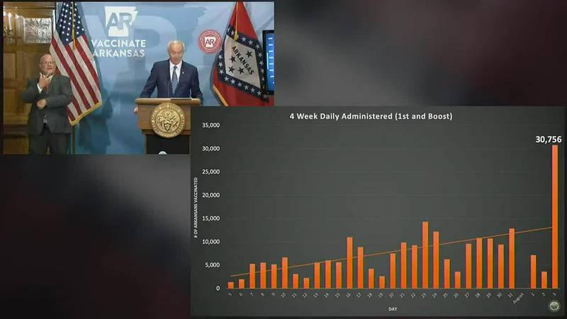 Arkansas COVID-19 briefing Aug. 3, 2021
