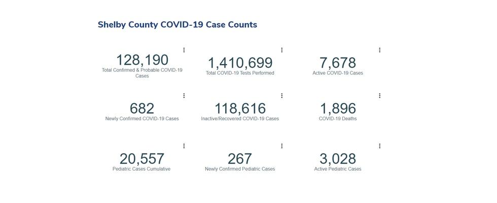 SCHD reports 682 new Covid-19 cases