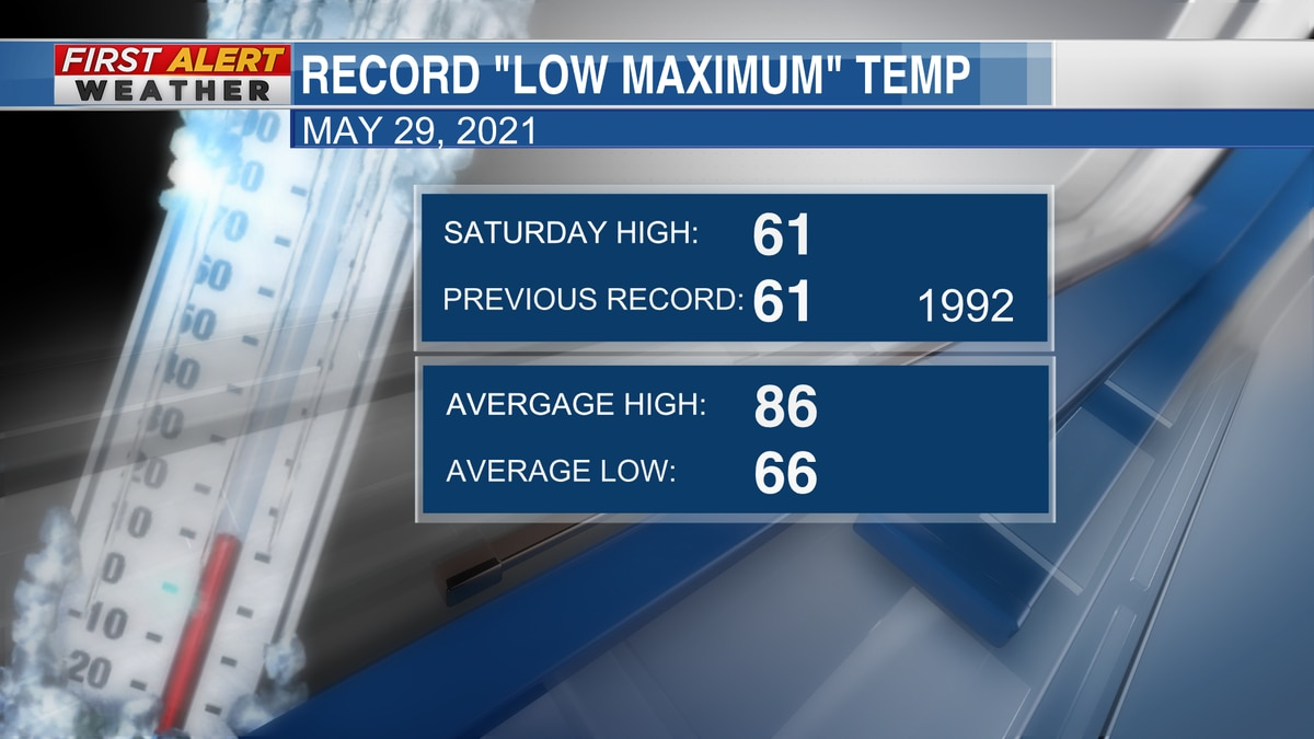 """Record Low Maximum (""""coolest high"""") set in Memphis Saturday."""