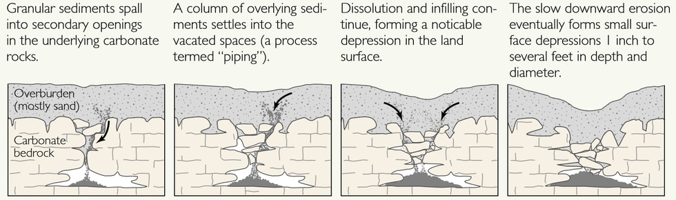 Cover-subsidence sinkholes tend to develop gradually where the covering sediments are permeable...