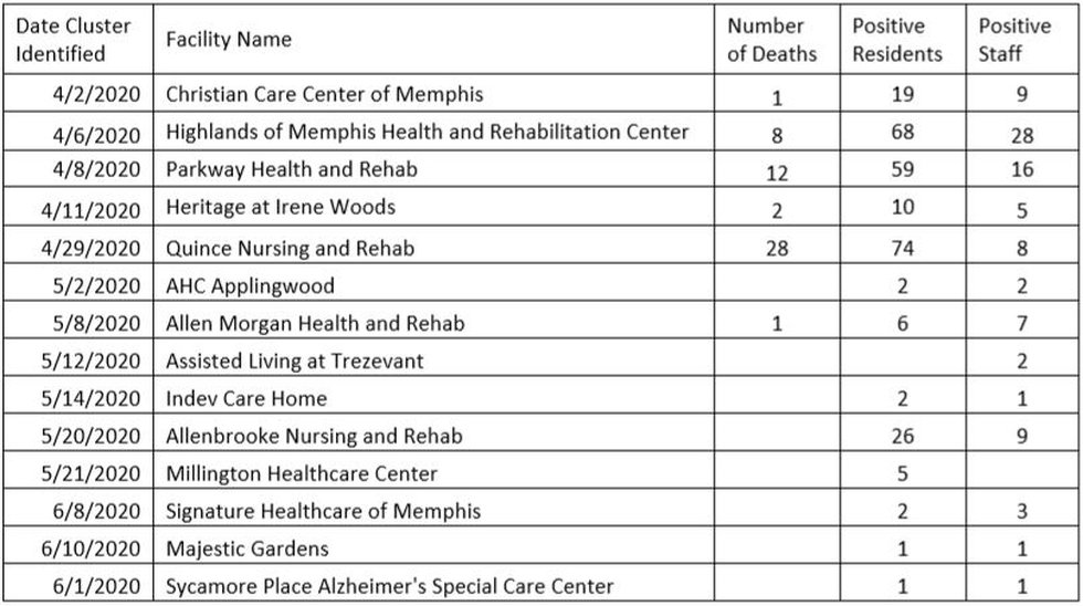 Long-term care facilties with COVID-19 oiutbreaks/clusters in Shelby County, June 22
