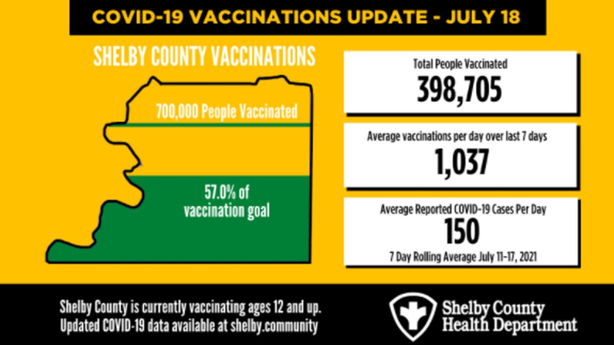 COVID-19 Vaccination Update July 18