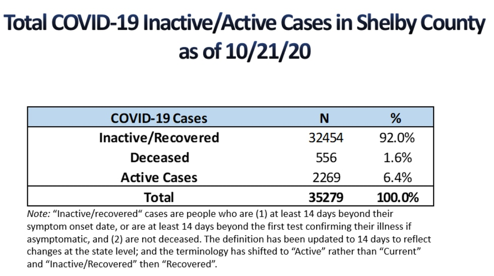 Active/Inactive COVID-19 cases in Shelby County