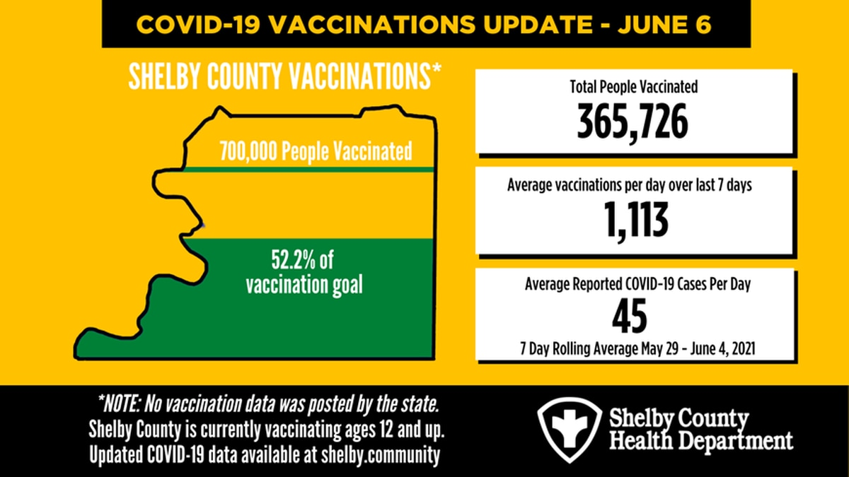 Shelby County health department reports 70 new COVID-19 cases