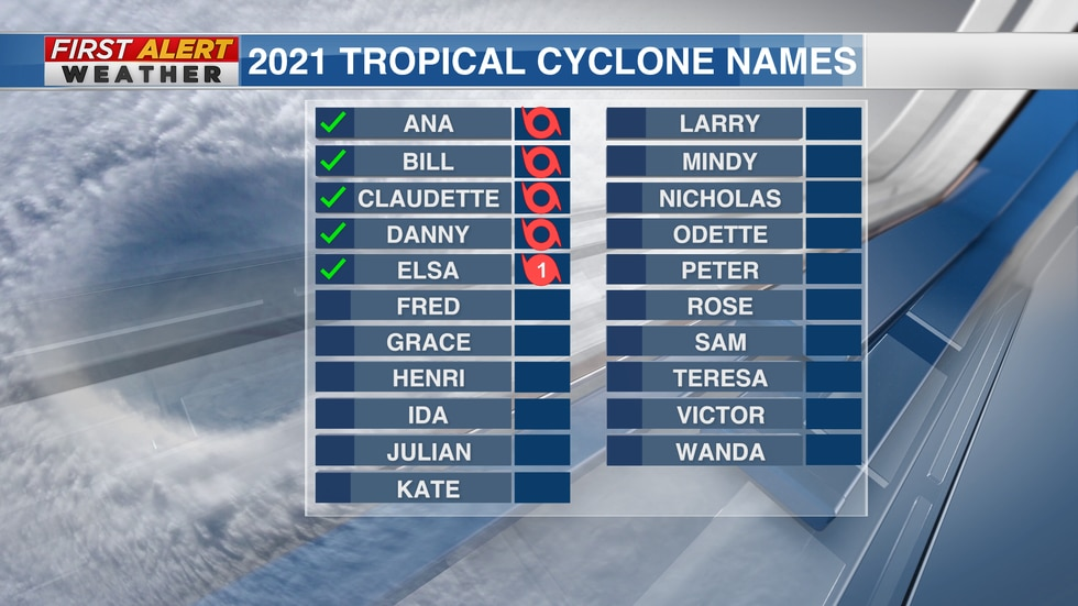 2021 Atlantic hurricane names