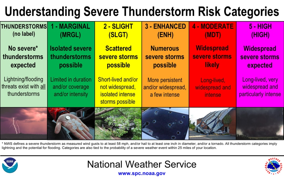 Understanding categories from The Storm Prediction Center