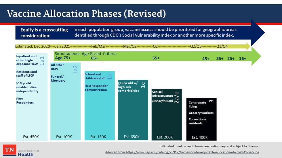 Tenn. COVID-19 Vaccine Plan
