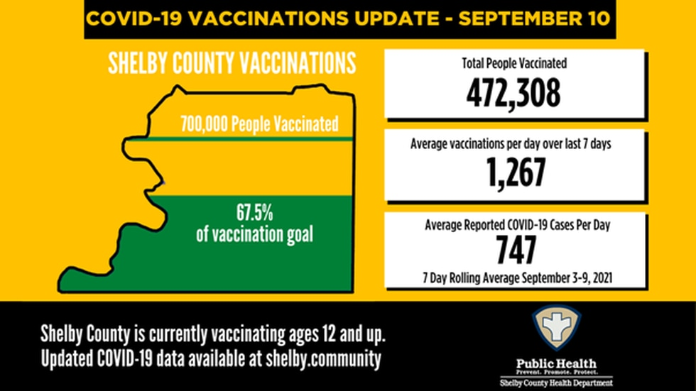 Shelby County COVID-19 numbers - September 10