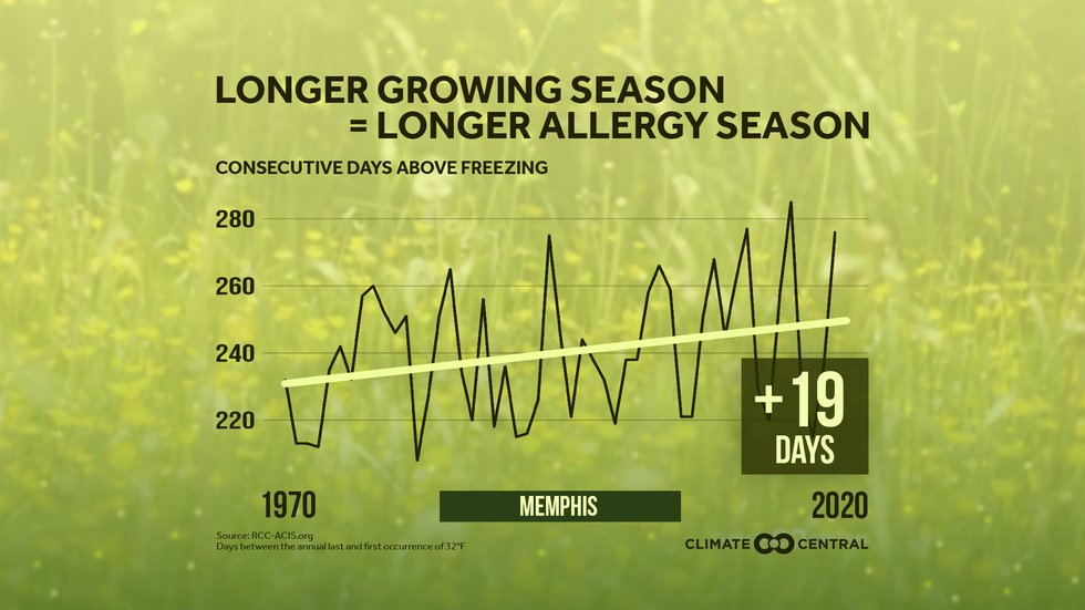 The growing season has increased an average of 19 days since 1970.