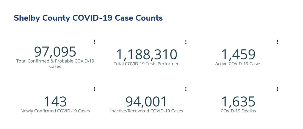 Shelby County COVID-19 case counts as of May 13, 2021