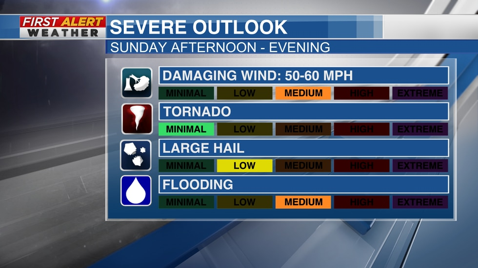Sunday's primary severe weather risks will include damaging winds and large hail.