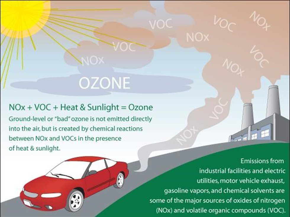 Near the Earth's surface, human activities lead to ozone concentrations several times higher...