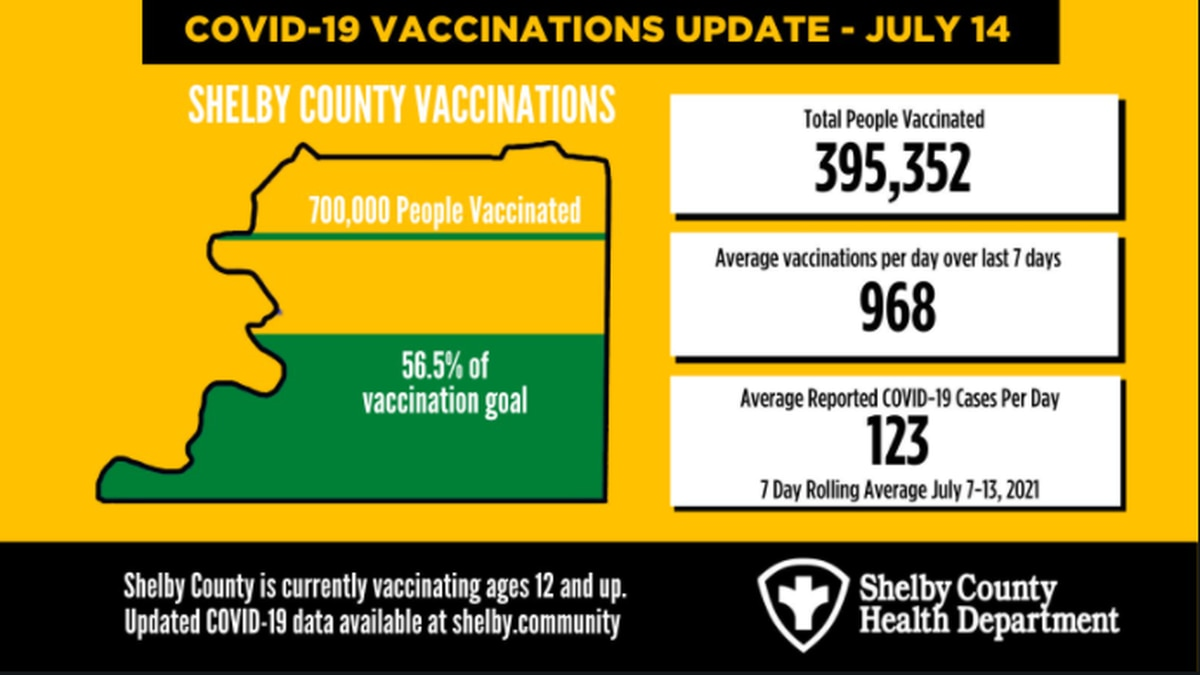 Shelby County COVID-19 numbers - July 14