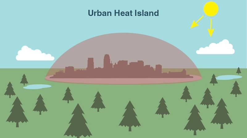 An illustration of an urban heat island.