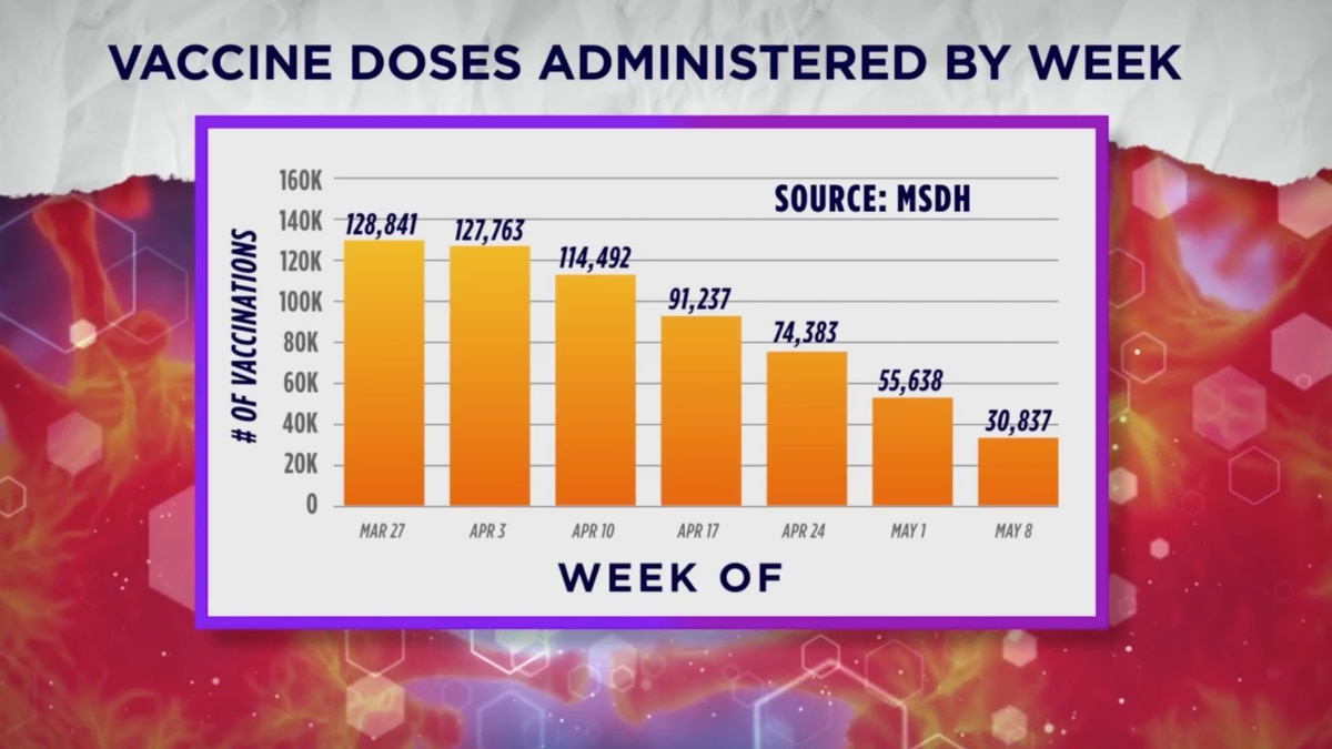 Analysis: COVID-19 vaccinations in Miss. plunge more than 60 percent over last five weeks...