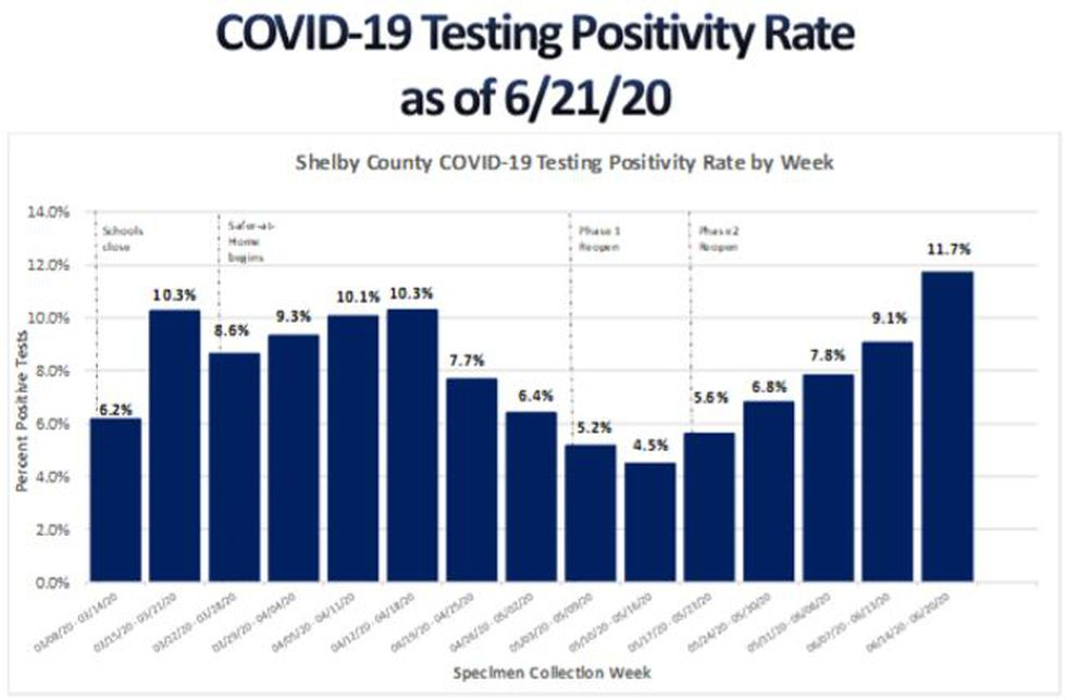 COVID-19 testing positivity rate in Shelby County, June 22