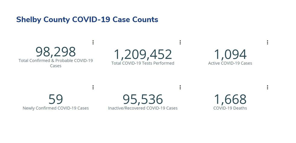 Shelby County COVID-19 numbers - May 25