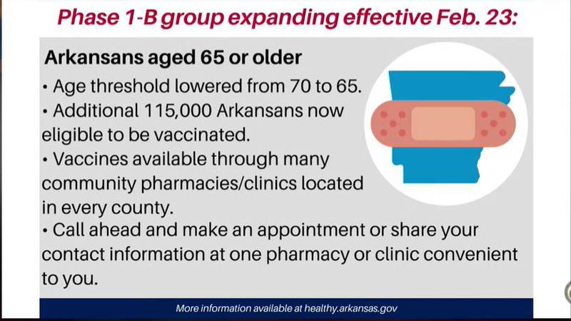 Gov. Hutchinson announces the state is expanding Phase 1-B to include those 65 and older.