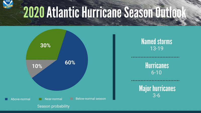 NOAA released its 2020 forecast; in line with others calling for an active season.