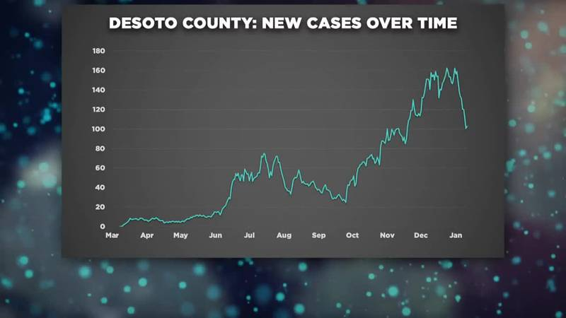 Daily average COVID-19 cases declining in several Mississippi counties