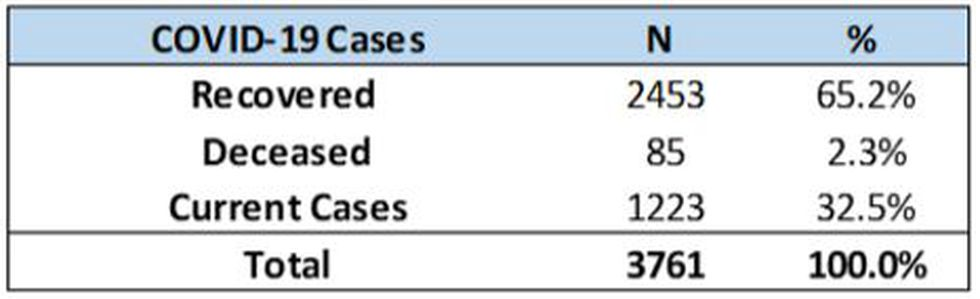 Recovered COVID-19 cases across Shelby County